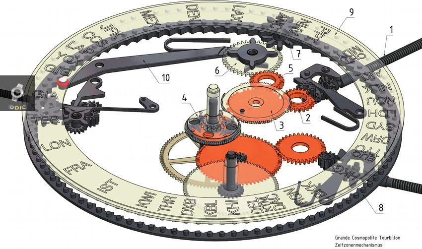 meccanica orologio da polso